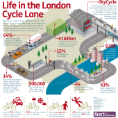 Life In The London Cycle Lane