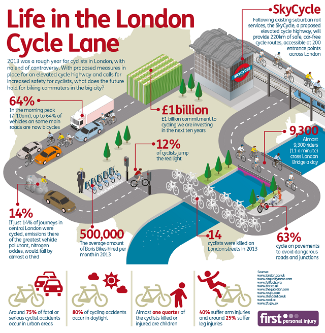 London Cycle Life Infographic